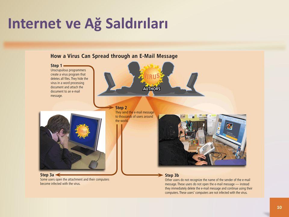 Internet ve Ağ Saldırıları 10