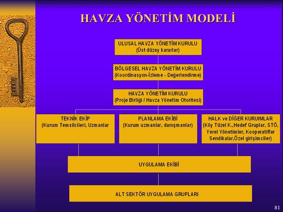 81 HAVZA YÖNETİM MODELİ