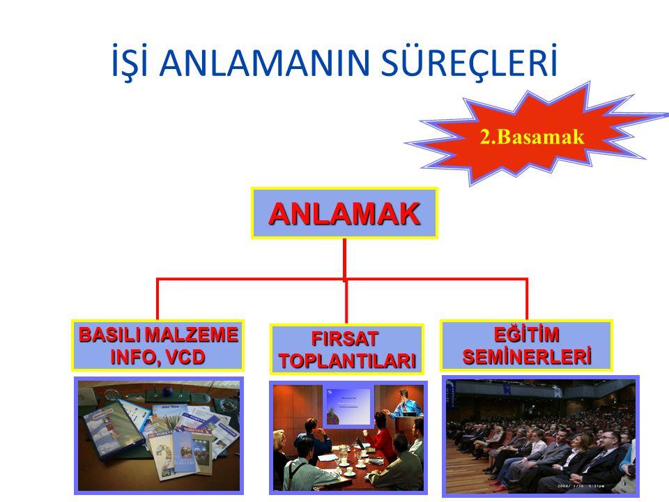 İŞİ ANLAMANIN SÜREÇLERİ ANLAMAK EĞİTİMSEMİNERLERİ FIRSATTOPLANTILARI BASILI MALZEME INFO, VCD 2.Basamak