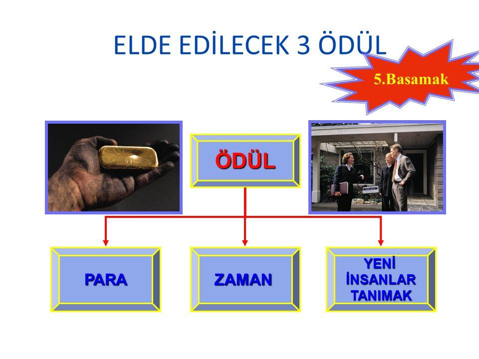ELDE EDİLECEK 3 ÖDÜL ÖDÜL YENİİNSANLARTANIMAKZAMANPARA 5.Basamak