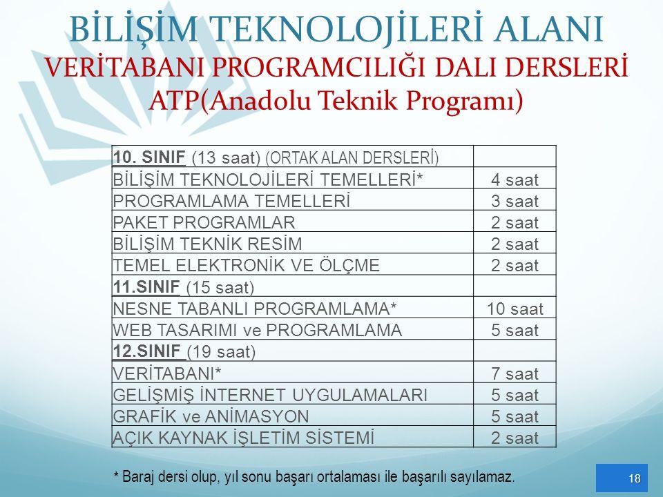 BİLİŞİM TEKNOLOJİLERİ ALANI VERİTABANI PROGRAMCILIĞI DALI DERSLERİ ATP(Anadolu Teknik Programı) 18 10. SINIF (13 saat) (ORTAK ALAN DERSLERİ) BİLİŞİM T
