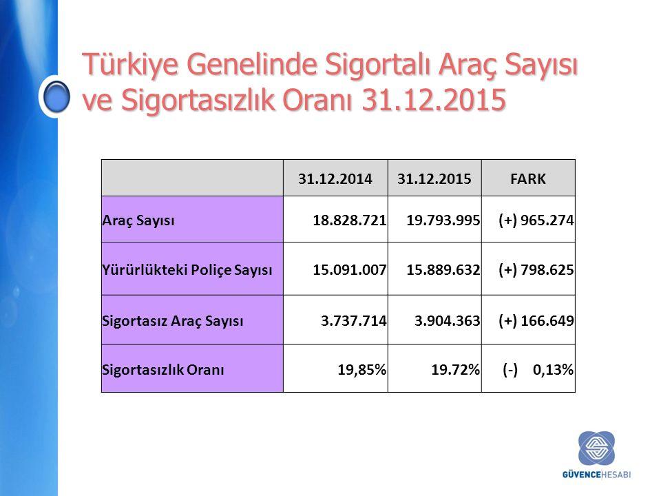 Türkiye Genelinde Sigortalı Araç Sayısı ve Sigortasızlık Oranı 31.12.2015 31.12.201431.12.2015FARK Araç Sayısı18.828.72119.793.995(+) 965.274 Yürürlükteki Poliçe Sayısı15.091.00715.889.632(+) 798.625 Sigortasız Araç Sayısı3.737.7143.904.363(+) 166.649 Sigortasızlık Oranı19,85%19.72%(-) 0,13%
