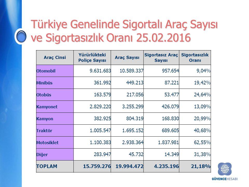 Türkiye Genelinde Sigortalı Araç Sayısı ve Sigortasızlık Oranı 25.02.2016 Araç Cinsi Yürürlükteki Poliçe Sayısı Araç Sayısı Sigortasız Araç Sayısı Sigortasızlık Oranı Otomobil 9.631.68310.589.337957.6549,04% Minibüs 361.992449.21387.22119,42% Otobüs 163.579217.05653.47724,64% Kamyonet 2.829.2203.255.299426.07913,09% Kamyon 382.925804.319168.83020,99% Traktör 1.005.5471.695.152689.60540,68% Motosiklet 1.100.3832.938.3641.837.98162,55% Diğer 283.94745.73214.34931,38% TOPLAM15.759.27619.994.4724.235.19621,18%