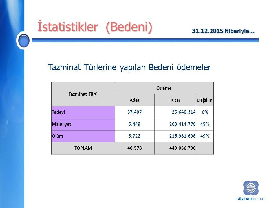İstatistikler (Bedeni) Tazminat Türlerine yapılan Bedeni ödemeler Tazminat Türü Ödeme AdetTutarDağılım Tedavi37.40725.640.3146% Maluliyet5.449200.414.77845% Ölüm5.722216.981.69849% TOPLAM48.578443.036.790 31.12.2015 itibariyle…