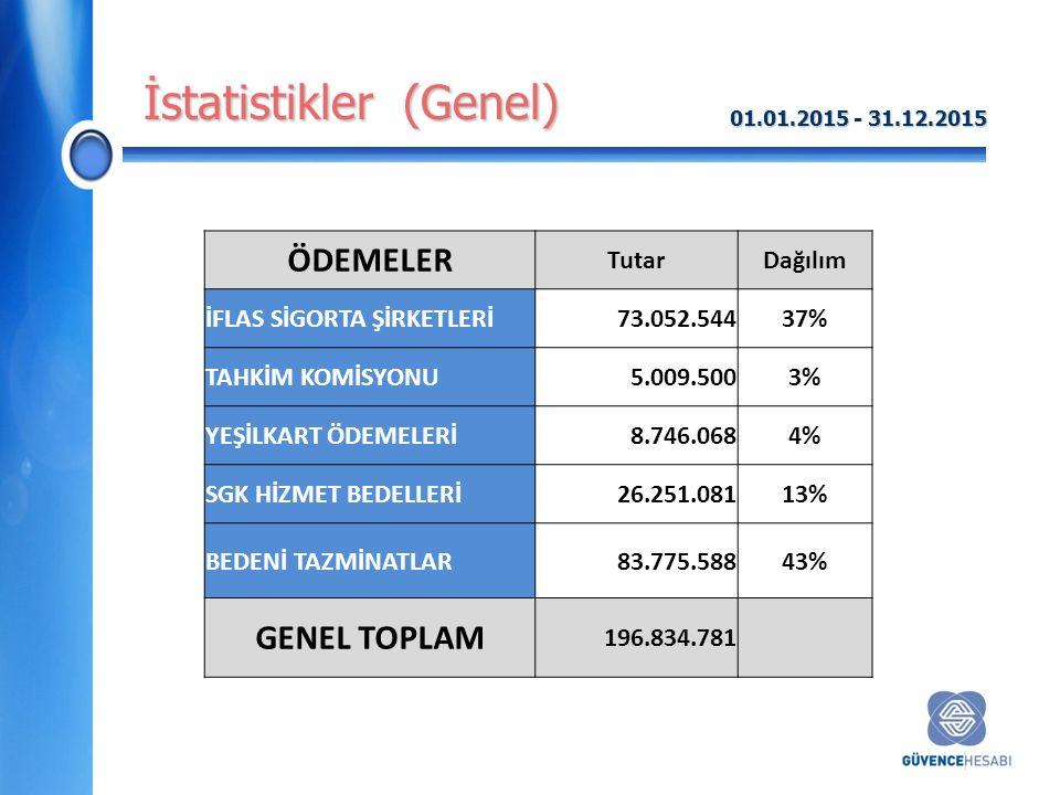 İstatistikler (Genel) ÖDEMELER TutarDağılım İFLAS SİGORTA ŞİRKETLERİ73.052.54437% TAHKİM KOMİSYONU5.009.5003% YEŞİLKART ÖDEMELERİ8.746.0684% SGK HİZMET BEDELLERİ26.251.08113% BEDENİ TAZMİNATLAR83.775.58843% GENEL TOPLAM 196.834.781 01.01.2015 - 31.12.2015