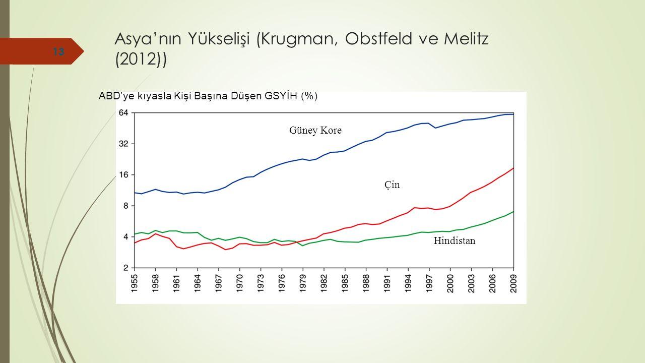 Asya'nın Yükselişi (Krugman, Obstfeld ve Melitz (2012)) ABD'ye kıyasla Kişi Başına Düşen GSYİH (%) Güney Kore Çin Hindistan 13