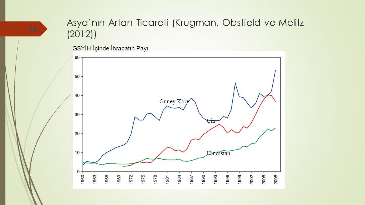 Asya'nın Artan Ticareti (Krugman, Obstfeld ve Melitz (2012)) GSYİH İçinde İhracatın Payı Güney Kore Çin Hindistan 14