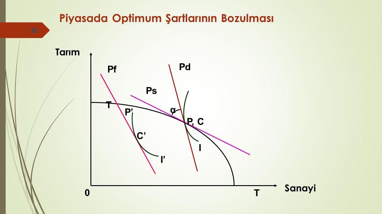 Piyasada Optimum Şartlarının Bozulması Sanayi 0 Tarım T T Pf P' C' I' α Ps Pd I P, C 21