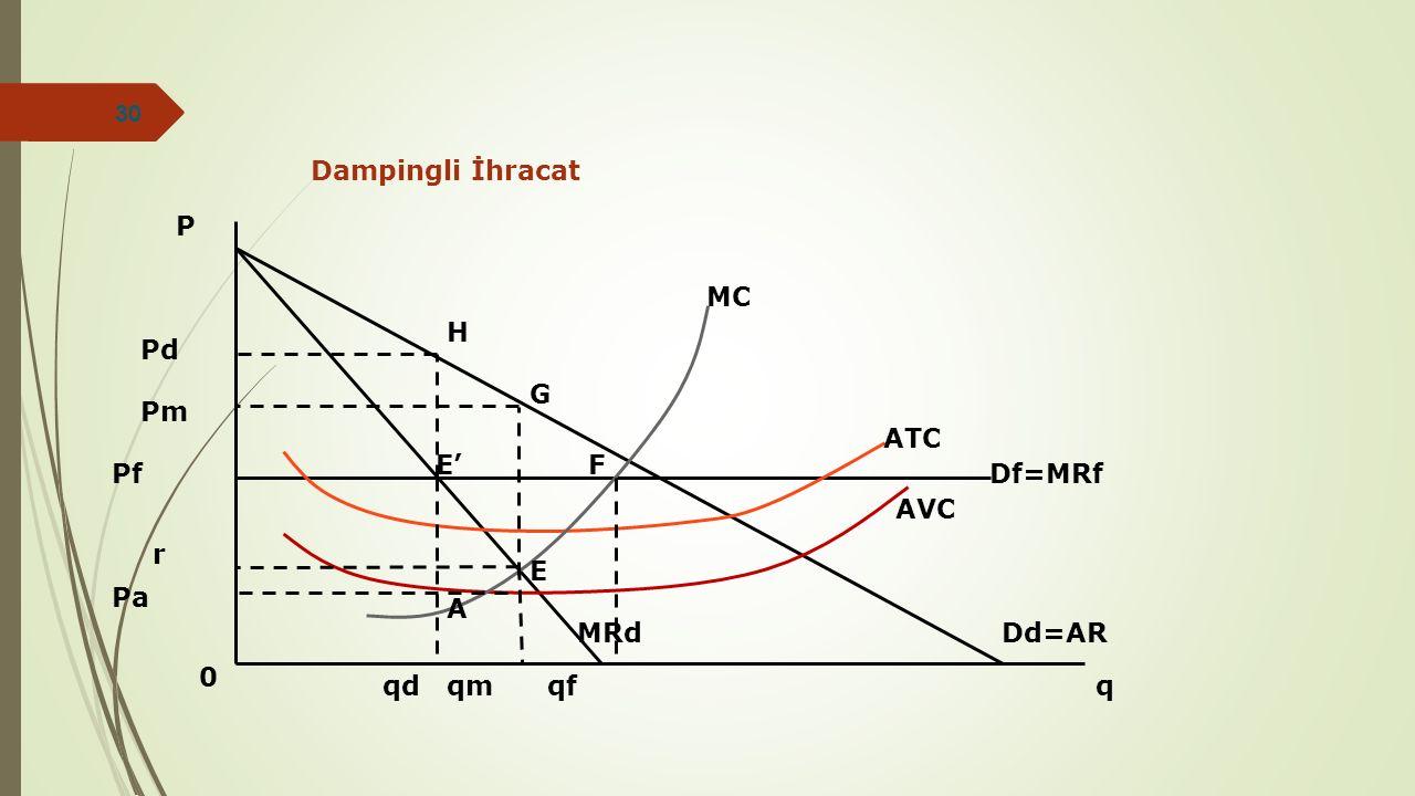 P 0 Dd=AR q Pa r E qmqf MRd AVC ATC MC F Pf Pm Pd qd E' Df=MRf A G H Dampingli İhracat 30