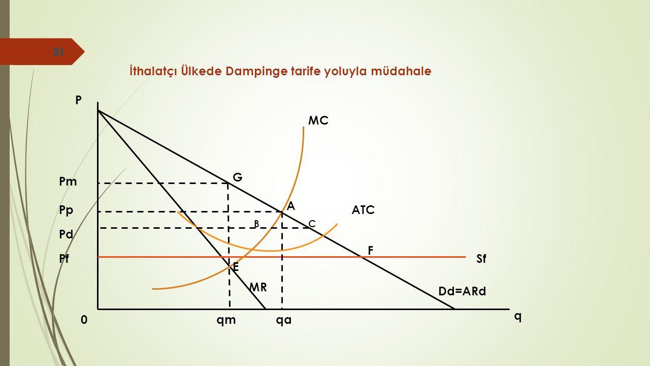 0 q P qaqm Dd=ARd MR MC ATC E G Pm Pp Pd PfSf A BC F İthalatçı Ülkede Dampinge tarife yoluyla müdahale 31