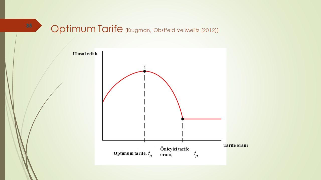 Optimum Tarife (Krugman, Obstfeld ve Melitz (2012)) Ulusal refah Tarife oranı Önleyici tarife oranı, Optimum tarife, 35