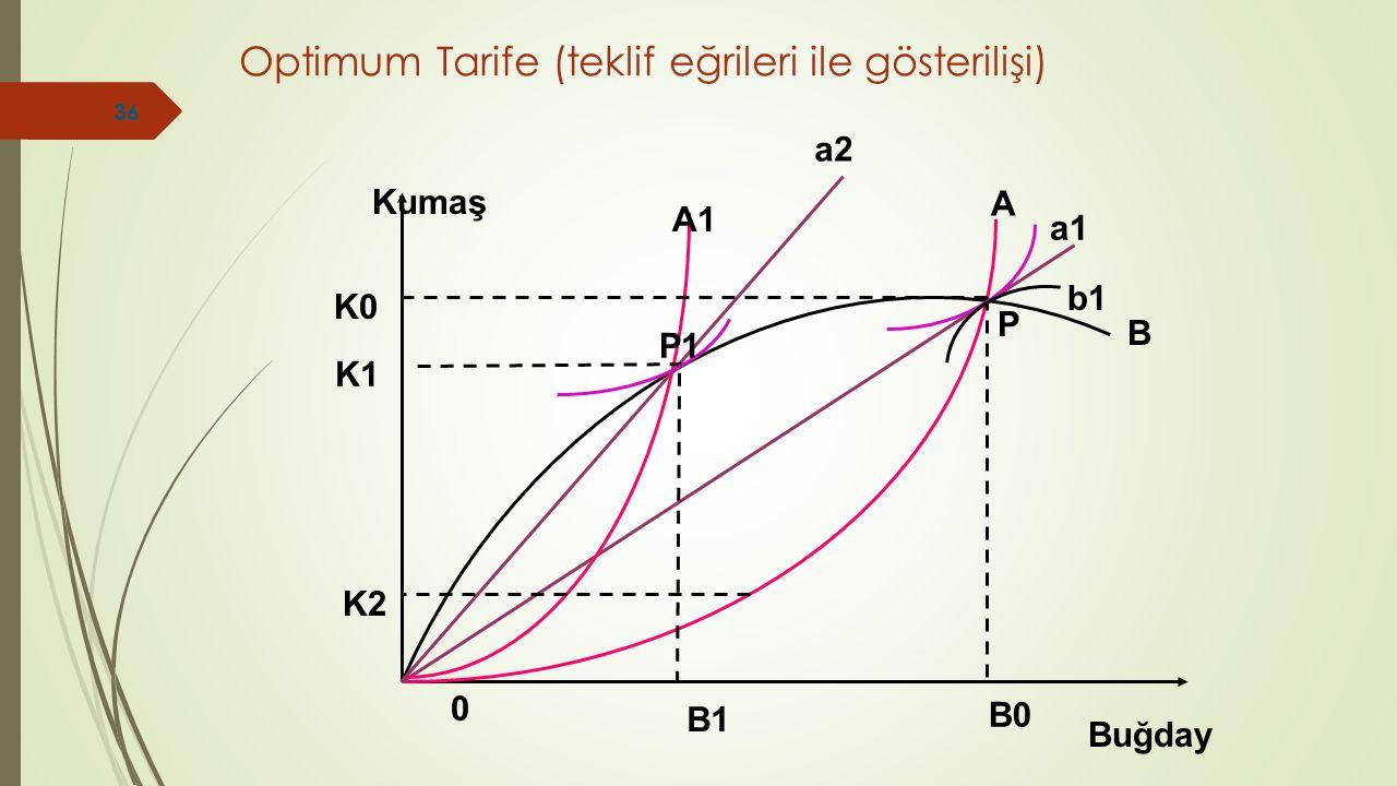Optimum Tarife (teklif eğrileri ile gösterilişi) 0 Buğday Kumaş A B B1 B0 K2 K1 K0 a1 b1 P a2 P1 A1 36