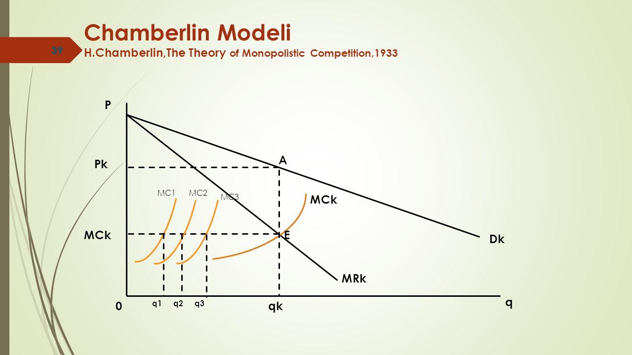 Chamberlin Modeli H.Chamberlin,The Theory of Monopolistic Competition,1933 0 q P Dk MRk MCk A qk Pk MCkE MC1MC2 MC3 q1q2q3 39