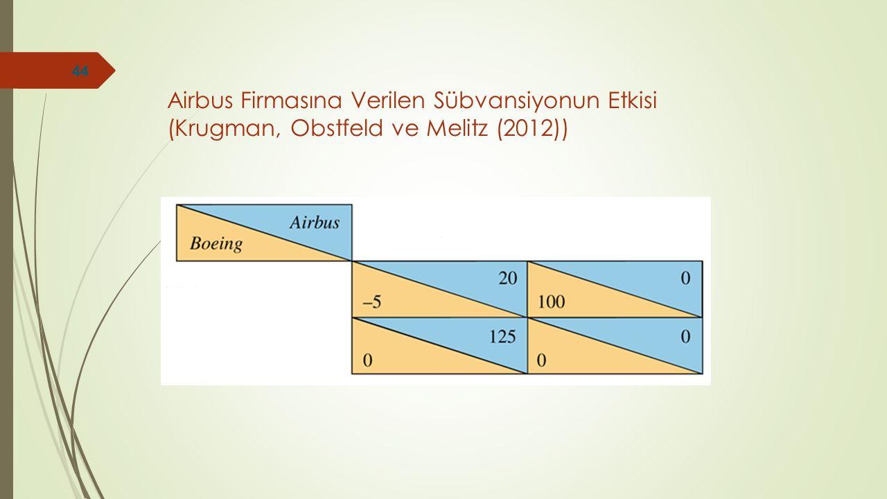 Airbus Firmasına Verilen Sübvansiyonun Etkisi (Krugman, Obstfeld ve Melitz (2012)) 44
