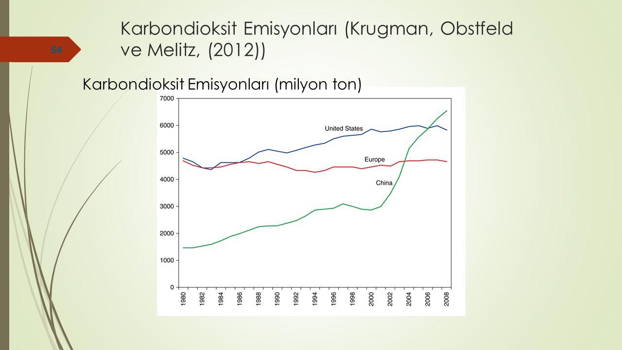 Karbondioksit Emisyonları (Krugman, Obstfeld ve Melitz, (2012)) Karbondioksit Emisyonları (milyon ton) 54