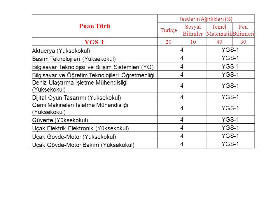 Puan Türü Testlerin Ağırlıkları (%) Türkçe Sosyal Bilimler Temel Matematik Fen Bilimleri YGS-1 20104030 Aktüerya (Yüksekokul) 4YGS-1 Basım Teknolojileri (Yüksekokul) 4YGS-1 Bilgisayar Teknolojisi ve Bilişim Sistemleri (YO) 4YGS-1 Bilgisayar ve Öğretim Teknolojileri Öğretmenliği 4YGS-1 Deniz Ulaştırma İşletme Mühendisliği (Yüksekokul) 4YGS-1 Dijital Oyun Tasarımı (Yüksekokul) 4YGS-1 Gemi Makineleri İşletme Mühendisliği (Yüksekokul) 4YGS-1 Güverte (Yüksekokul) 4YGS-1 Uçak Elektrik-Elektronik (Yüksekokul) 4YGS-1 Uçak Gövde-Motor (Yüksekokul) 4YGS-1 Uçak Gövde-Motor Bakım (Yüksekokul) 4YGS-1