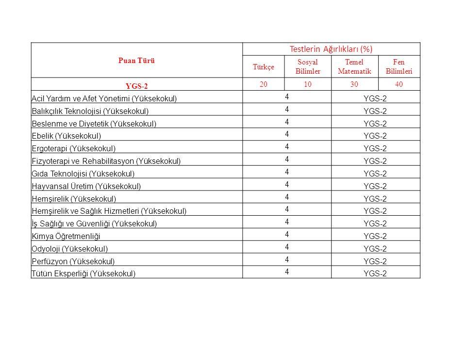 Puan Türü Testlerin Ağırlıkları (%) Türkçe Sosyal Bilimler Temel Matematik Fen Bilimleri YGS-2 20103040 Acil Yardım ve Afet Yönetimi (Yüksekokul) 4 YGS-2 Balıkçılık Teknolojisi (Yüksekokul) 4 YGS-2 Beslenme ve Diyetetik (Yüksekokul) 4 YGS-2 Ebelik (Yüksekokul) 4 YGS-2 Ergoterapi (Yüksekokul) 4 YGS-2 Fizyoterapi ve Rehabilitasyon (Yüksekokul) 4 YGS-2 Gıda Teknolojisi (Yüksekokul) 4 YGS-2 Hayvansal Üretim (Yüksekokul) 4 YGS-2 Hemşirelik (Yüksekokul) 4 YGS-2 Hemşirelik ve Sağlık Hizmetleri (Yüksekokul) 4 YGS-2 İş Sağlığı ve Güvenliği (Yüksekokul) 4 YGS-2 Kimya Öğretmenliği 4 YGS-2 Odyoloji (Yüksekokul) 4 YGS-2 Perfüzyon (Yüksekokul) 4 YGS-2 Tütün Eksperliği (Yüksekokul) 4 YGS-2