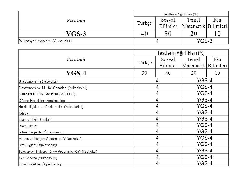Puan Türü Testlerin Ağırlıkları (%) Türkçe Sosyal Bilimler Temel Matematik Fen Bilimleri YGS-3 40302010 Rekreasyon Yönetimi (Yüksekokul) 4YGS-3 Puan Türü Testlerin Ağırlıkları (%) Türkçe Sosyal Bilimler Temel Matematik Fen Bilimleri YGS-4 30402010 Gastronomi (Yüksekokul) 4YGS-4 Gastronomi ve Mutfak Sanatları (Yüksekokul) 4YGS-4 Geleneksel Türk Sanatları (M.T.O.K.) 4YGS-4 Görme Engelliler Öğretmenliği 4YGS-4 Halkla İlişkiler ve Reklamcılık (Yüksekokul) 4YGS-4 İlahiyat 4YGS-4 İslam ve Din Bilimleri 4YGS-4 İslami İlimler 4YGS-4 İşitme Engelliler Öğretmenliği 4YGS-4 Medya ve İletişim Sistemleri (Yüksekokul) 4YGS-4 Özel Eğitim Öğretmenliği 4YGS-4 Televizyon Haberciliği ve Programcılığı(Yüksekokul) 4YGS-4 Yeni Medya (Yüksekokul) 4YGS-4 Zihin Engelliler Öğretmenliği 4YGS-4