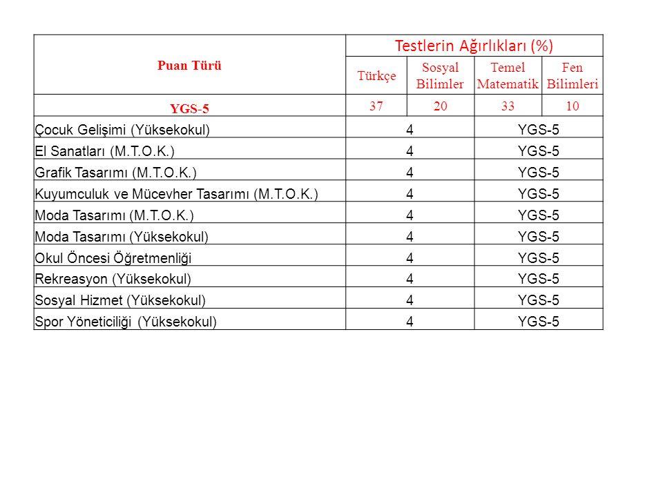 Puan Türü Testlerin Ağırlıkları (%) Türkçe Sosyal Bilimler Temel Matematik Fen Bilimleri YGS-5 37203310 Çocuk Gelişimi (Yüksekokul)4YGS-5 El Sanatları (M.T.O.K.)4YGS-5 Grafik Tasarımı (M.T.O.K.)4YGS-5 Kuyumculuk ve Mücevher Tasarımı (M.T.O.K.)4YGS-5 Moda Tasarımı (M.T.O.K.)4YGS-5 Moda Tasarımı (Yüksekokul)4YGS-5 Okul Öncesi Öğretmenliği4YGS-5 Rekreasyon (Yüksekokul)4YGS-5 Sosyal Hizmet (Yüksekokul)4YGS-5 Spor Yöneticiliği (Yüksekokul)4YGS-5