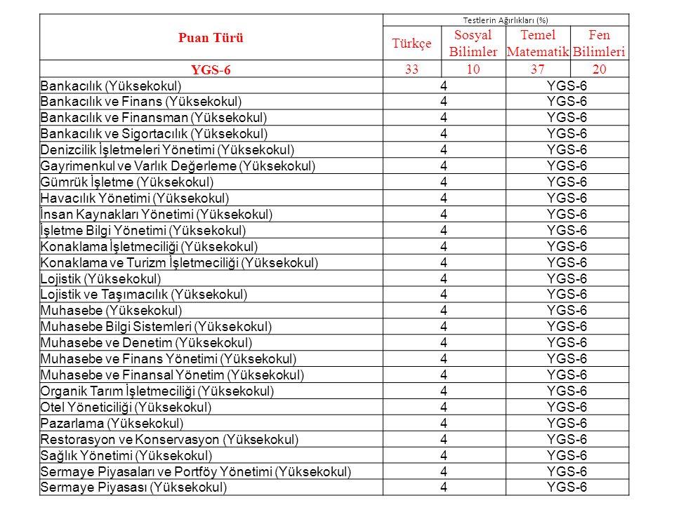 Puan Türü Testlerin Ağırlıkları (%) Türkçe Sosyal Bilimler Temel Matematik Fen Bilimleri YGS-6 33103720 Bankacılık (Yüksekokul)4YGS-6 Bankacılık ve Finans (Yüksekokul)4YGS-6 Bankacılık ve Finansman (Yüksekokul)4YGS-6 Bankacılık ve Sigortacılık (Yüksekokul)4YGS-6 Denizcilik İşletmeleri Yönetimi (Yüksekokul)4YGS-6 Gayrimenkul ve Varlık Değerleme (Yüksekokul)4YGS-6 Gümrük İşletme (Yüksekokul)4YGS-6 Havacılık Yönetimi (Yüksekokul)4YGS-6 İnsan Kaynakları Yönetimi (Yüksekokul)4YGS-6 İşletme Bilgi Yönetimi (Yüksekokul)4YGS-6 Konaklama İşletmeciliği (Yüksekokul)4YGS-6 Konaklama ve Turizm İşletmeciliği (Yüksekokul)4YGS-6 Lojistik (Yüksekokul)4YGS-6 Lojistik ve Taşımacılık (Yüksekokul)4YGS-6 Muhasebe (Yüksekokul)4YGS-6 Muhasebe Bilgi Sistemleri (Yüksekokul)4YGS-6 Muhasebe ve Denetim (Yüksekokul)4YGS-6 Muhasebe ve Finans Yönetimi (Yüksekokul)4YGS-6 Muhasebe ve Finansal Yönetim (Yüksekokul)4YGS-6 Organik Tarım İşletmeciliği (Yüksekokul)4YGS-6 Otel Yöneticiliği (Yüksekokul)4YGS-6 Pazarlama (Yüksekokul)4YGS-6 Restorasyon ve Konservasyon (Yüksekokul)4YGS-6 Sağlık Yönetimi (Yüksekokul)4YGS-6 Sermaye Piyasaları ve Portföy Yönetimi (Yüksekokul)4YGS-6 Sermaye Piyasası (Yüksekokul)4YGS-6
