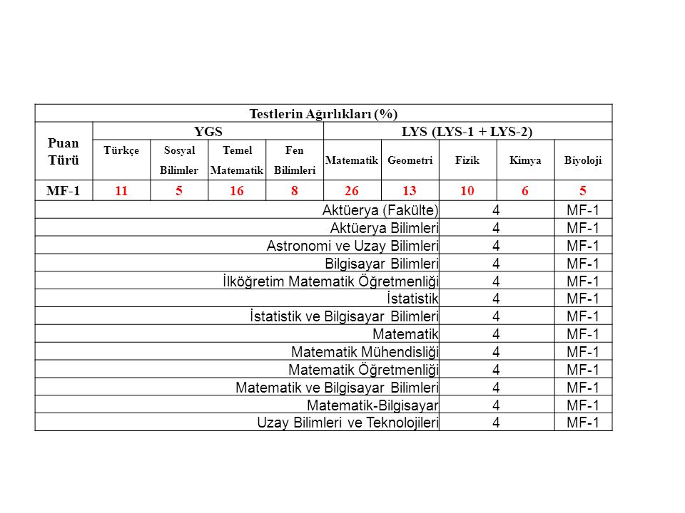 Testlerin Ağırlıkları (%) Puan Türü YGSLYS (LYS-1 + LYS-2) TürkçeSosyalTemelFen MatematikGeometriFizikKimyaBiyoloji BilimlerMatematikBilimleri MF-1115
