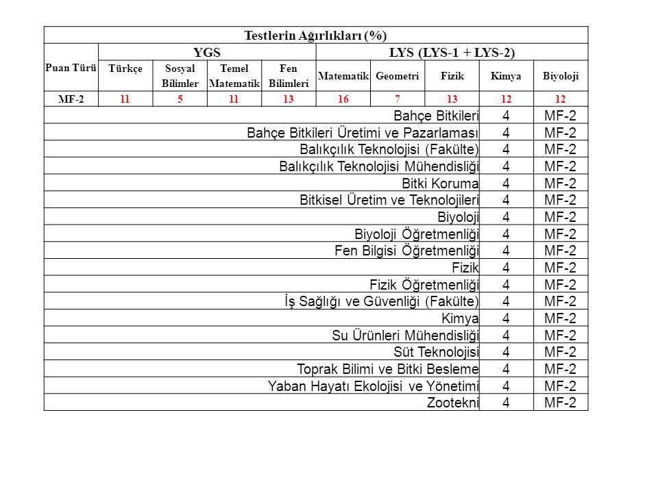 Testlerin Ağırlıkları (%) Puan Türü YGSLYS (LYS-1 + LYS-2) TürkçeSosyalTemelFen MatematikGeometriFizikKimyaBiyoloji BilimlerMatematikBilimleri MF-2115 131671312 Bahçe Bitkileri4MF-2 Bahçe Bitkileri Üretimi ve Pazarlaması4MF-2 Balıkçılık Teknolojisi (Fakülte)4MF-2 Balıkçılık Teknolojisi Mühendisliği4MF-2 Bitki Koruma4MF-2 Bitkisel Üretim ve Teknolojileri4MF-2 Biyoloji4MF-2 Biyoloji Öğretmenliği4MF-2 Fen Bilgisi Öğretmenliği4MF-2 Fizik4MF-2 Fizik Öğretmenliği4MF-2 İş Sağlığı ve Güvenliği (Fakülte)4MF-2 Kimya4MF-2 Su Ürünleri Mühendisliği4MF-2 Süt Teknolojisi4MF-2 Toprak Bilimi ve Bitki Besleme4MF-2 Yaban Hayatı Ekolojisi ve Yönetimi4MF-2 Zootekni4MF-2