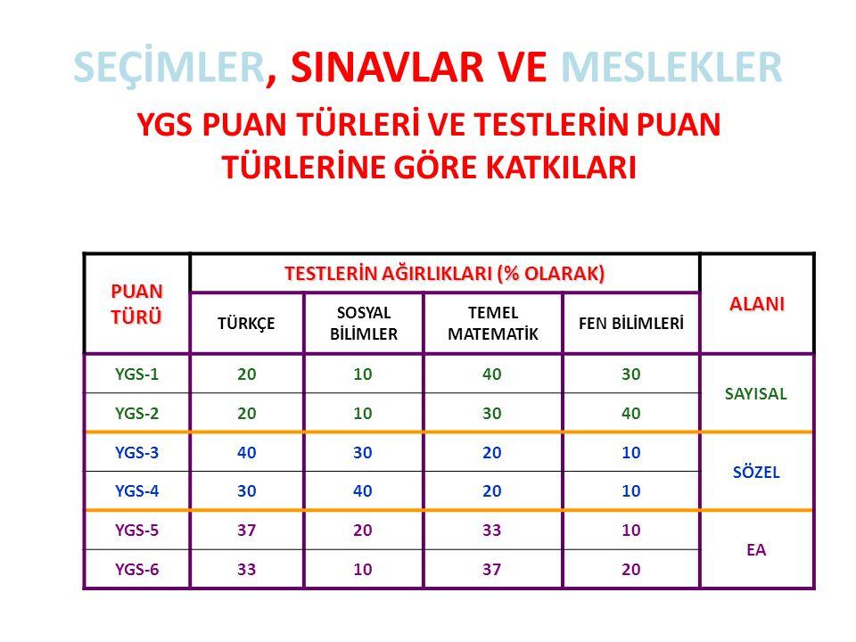 SEÇİMLER, SINAVLAR VE MESLEKLER YGS PUAN TÜRLERİ VE TESTLERİN PUAN TÜRLERİNE GÖRE KATKILARI PUAN TÜRÜ TESTLERİN AĞIRLIKLARI (% OLARAK) ALANI TÜRKÇE SOSYAL BİLİMLER TEMEL MATEMATİK FEN BİLİMLERİ YGS-120104030 SAYISAL YGS-220103040 YGS-340302010 SÖZEL YGS-430402010 YGS-537203310 EA YGS-633103720