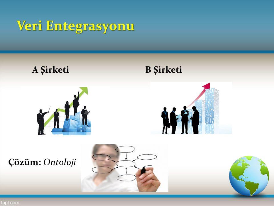 A ŞirketiB Şirketi Çözüm: Ontoloji Veri Entegrasyonu