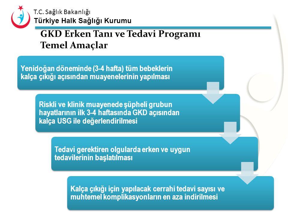 T.C. Sağlık Bakanlığı Türkiye Halk Sağlığı Kurumu 1,5/100 KD görülme sıklığı 1/1000 Tam çıkıklı çocuk görülme sıklığı 15.000 -20.000 Beklenen Vaka (yı
