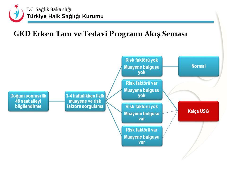 T.C. Sağlık Bakanlığı Türkiye Halk Sağlığı Kurumu GKD Erken Tanı ve Tedavi Programı Temel Amaçlar Yenidoğan döneminde (3-4 hafta) tüm bebeklerin kalça