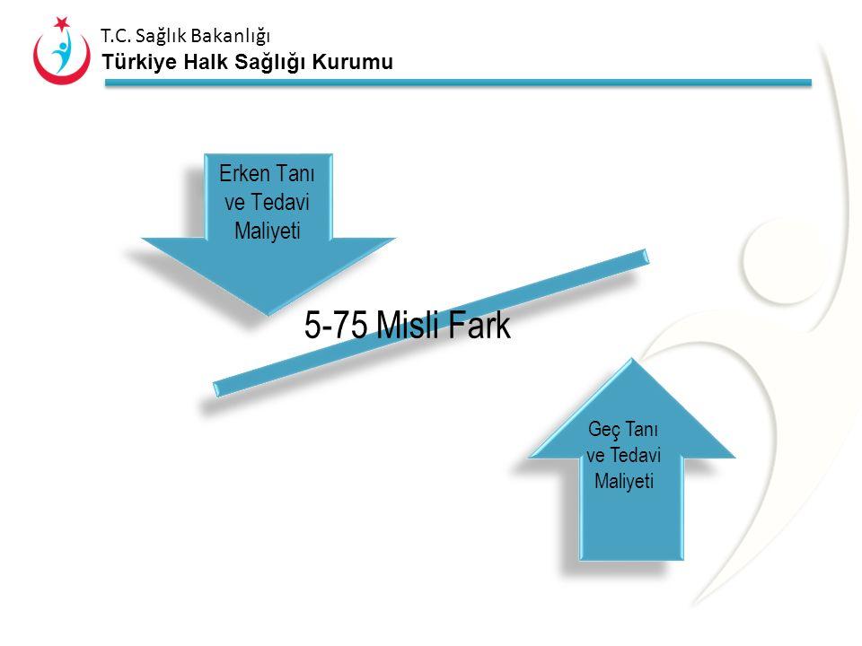 T.C. Sağlık Bakanlığı Türkiye Halk Sağlığı Kurumu Geç Tanı ve Tedavi Doğum kanalı değişiklikleri Kalça Dejeneratif Eklem Hastalığı (Koksartroz) Verteb