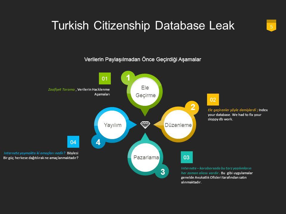Turkish Citizenship Database Leak 5 1 2 3 4 Verilerin Paylaşılmadan Önce Geçirdiği Aşamalar 02 Ele geçirenler şöyle demişlerdi ; Index your database.