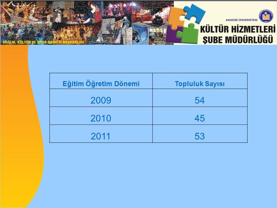 Eğitim Öğretim DönemiTopluluk Sayısı 200954 201045 201153