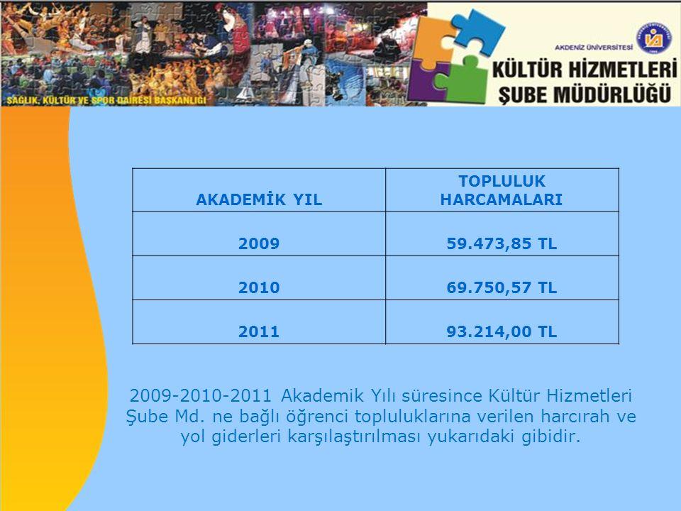 AKADEMİK YIL TOPLULUK HARCAMALARI 200959.473,85 TL 201069.750,57 TL 201193.214,00 TL 2009-2010-2011 Akademik Yılı süresince Kültür Hizmetleri Şube Md.