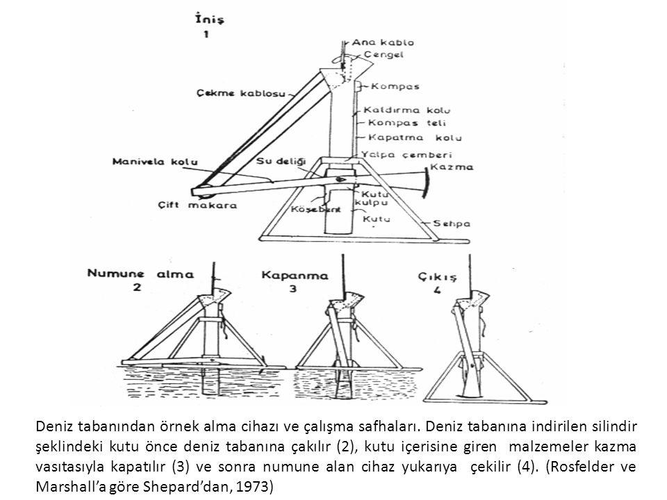 Deniz tabanından örnek alma cihazı ve çalışma safhaları.