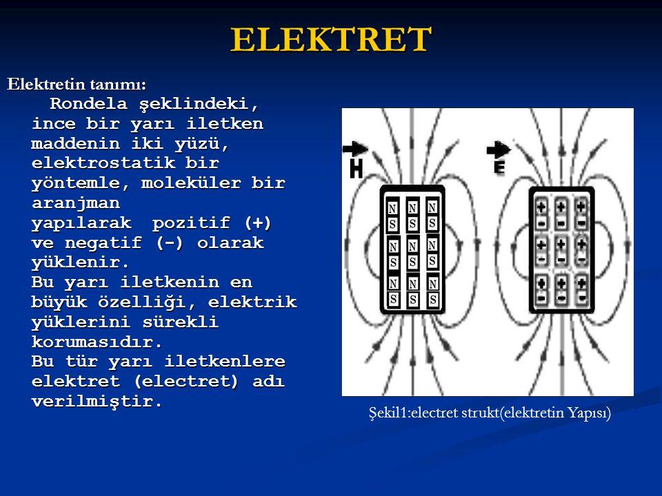 ELEKTRET Elektretin tanımı: Rondela şeklindeki, ince bir yarı iletken maddenin iki yüzü, elektrostatik bir yöntemle, moleküler bir aranjman yapılarak pozitif (+) ve negatif (-) olarak yüklenir.