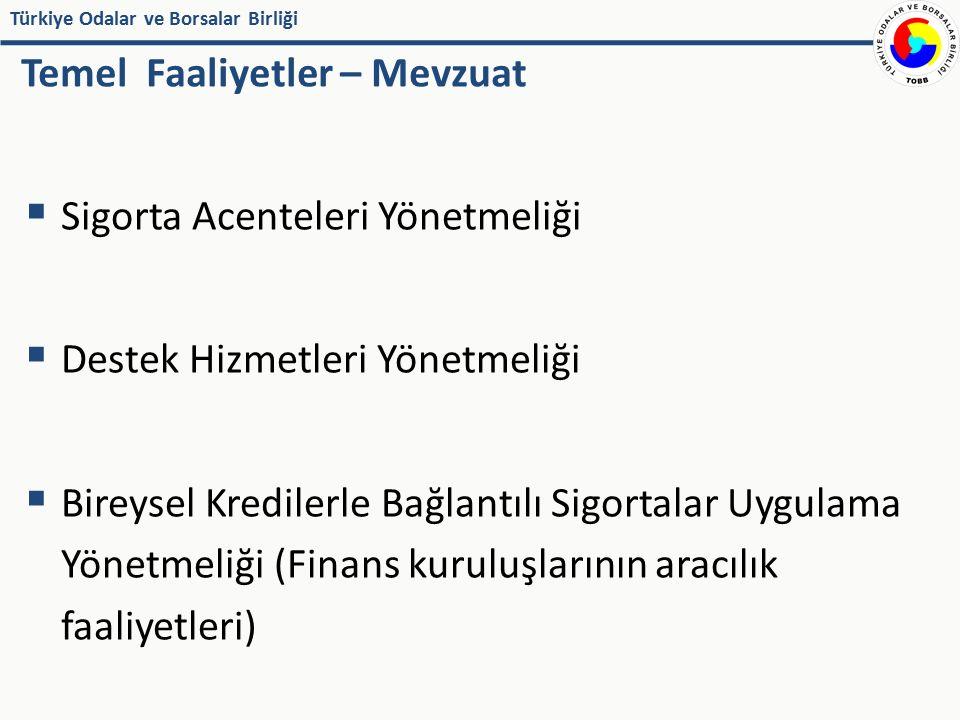 Türkiye Odalar ve Borsalar Birliği Temel Faaliyetler – Mevzuat  Sigorta Acenteleri Yönetmeliği  Destek Hizmetleri Yönetmeliği  Bireysel Kredilerle