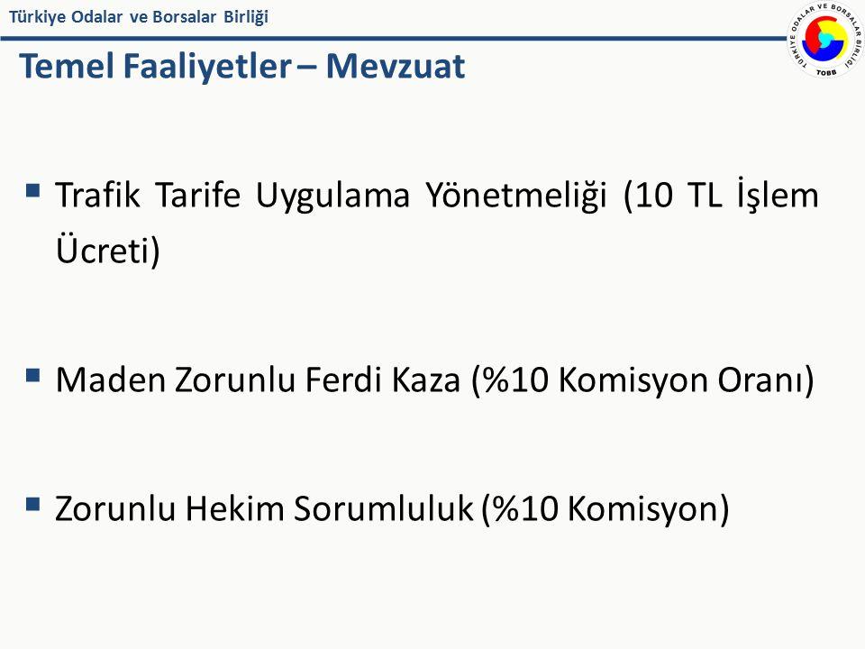 Türkiye Odalar ve Borsalar Birliği Temel Faaliyetler – Mevzuat  Trafik Tarife Uygulama Yönetmeliği (10 TL İşlem Ücreti)  Maden Zorunlu Ferdi Kaza (%