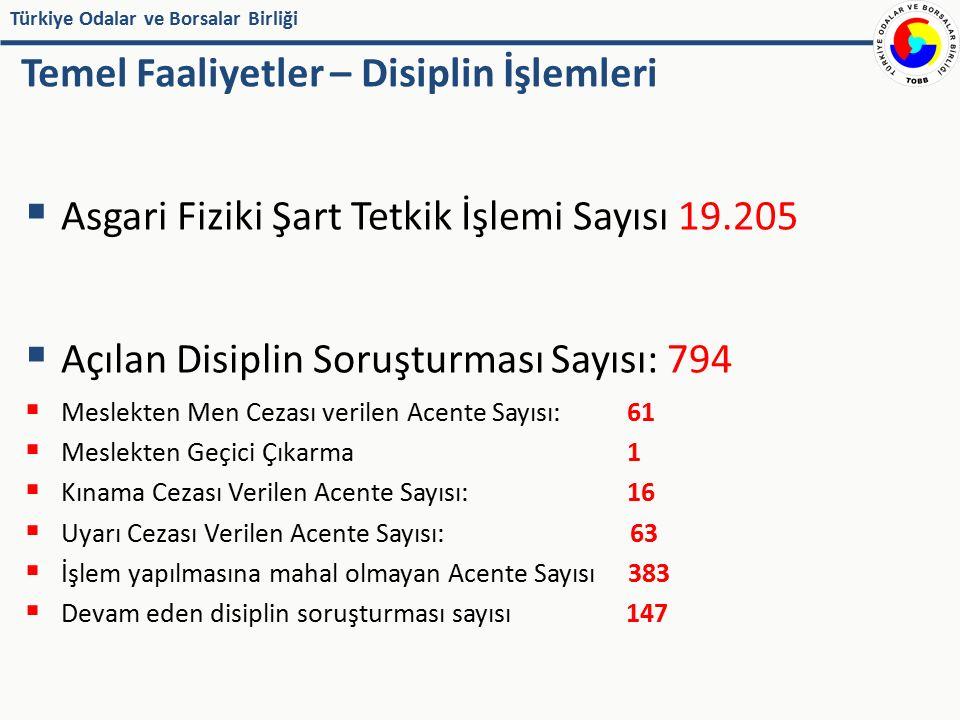 Türkiye Odalar ve Borsalar Birliği Temel Faaliyetler – Disiplin İşlemleri  Asgari Fiziki Şart Tetkik İşlemi Sayısı 19.205  Açılan Disiplin Soruşturm