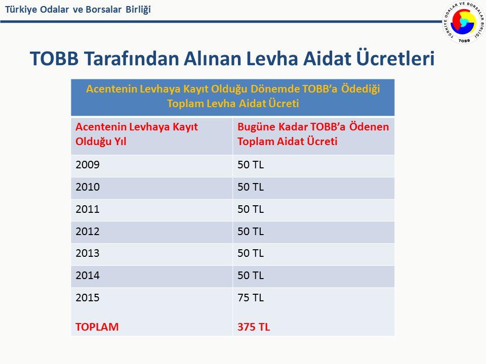 Türkiye Odalar ve Borsalar Birliği TOBB Tarafından Alınan Levha Aidat Ücretleri Acentenin Levhaya Kayıt Olduğu Dönemde TOBB'a Ödediği Toplam Levha Aid