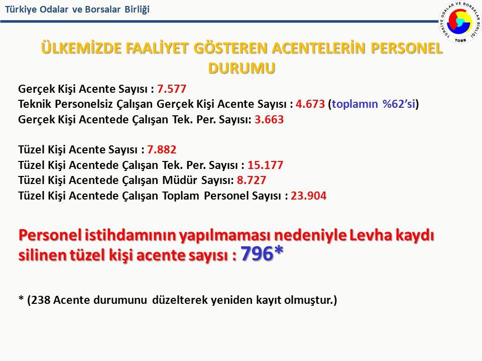 Türkiye Odalar ve Borsalar Birliği Personel İstihdamı Yapmadığı İçin Levha Kaydı Silinen 796 Sigorta Acentesine İlişkin Bilgiler TÜRKİYE GENELİ MÜDÜRÜ OLMAYANLAR: 374 TEKNİK PERSONELİ OLMAYANLAR: 422 İSTANBUL MÜDÜRÜ OLMAYANLAR: 127 TEKNİK PERSONELİ OLMAYANLAR: 141 TÜRKİYE'DE 238 ACENTE DURUMUNU DÜZELTMİŞTİR.