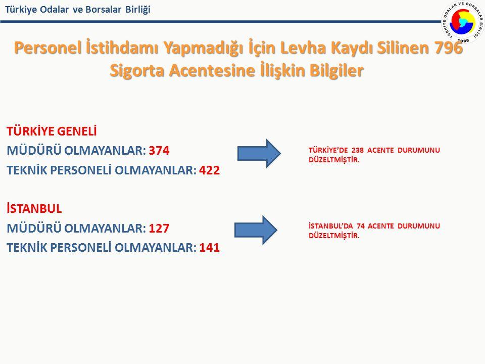 Türkiye Odalar ve Borsalar Birliği Personel İstihdamı Yapmadığı İçin Levha Kaydı Silinen 796 Sigorta Acentesine İlişkin Bilgiler TÜRKİYE GENELİ MÜDÜRÜ