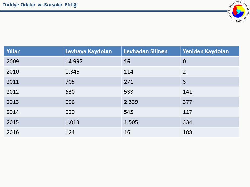 Türkiye Odalar ve Borsalar Birliği Temel Faaliyetler – Mevzuat  Sigorta Acenteleri Yönetmeliği  Destek Hizmetleri Yönetmeliği  Bireysel Kredilerle Bağlantılı Sigortalar Uygulama Yönetmeliği (Finans kuruluşlarının aracılık faaliyetleri)