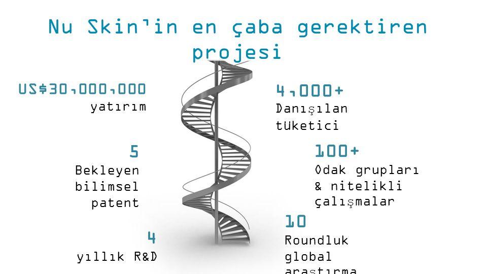 Nu Skin'in en çaba gerektiren projesi 5 Bekleyen bilimsel patent 4 yıllık R&D US$30,000,000 yatırım 10 Roundluk global araştırma 100+ Odak grupları & nitelikli çalışmalar 4,000+ Danışılan tüketici