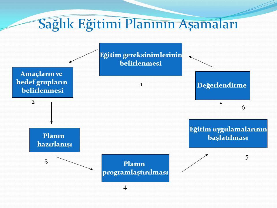 Sağlık Eğitimi Planının Aşamaları Eğitim gereksinimlerinin belirlenmesi Değerlendirme Amaçların ve hedef grupların belirlenmesi Planın hazırlanışı Eğitim uygulamalarının başlatılması Planın programlaştırılması 1 2 3 4 5 6