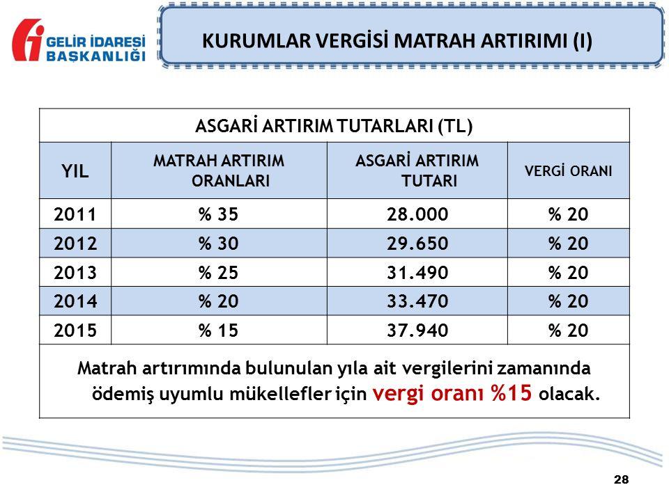 28 KURUMLAR VERGİSİ MATRAH ARTIRIMI (I) ASGARİ ARTIRIM TUTARLARI (TL) YIL MATRAH ARTIRIM ORANLARI ASGARİ ARTIRIM TUTARI VERGİ ORANI 2011% 3528.000% 20