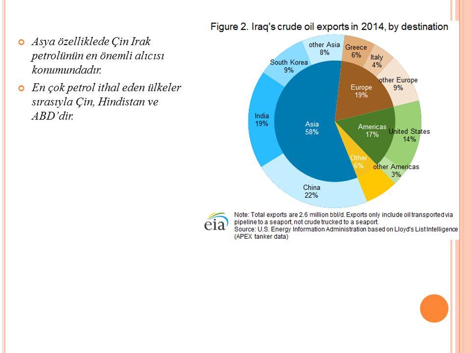 Asya özelliklede Çin Irak petrolünün en önemli alıcısı konumundadır.