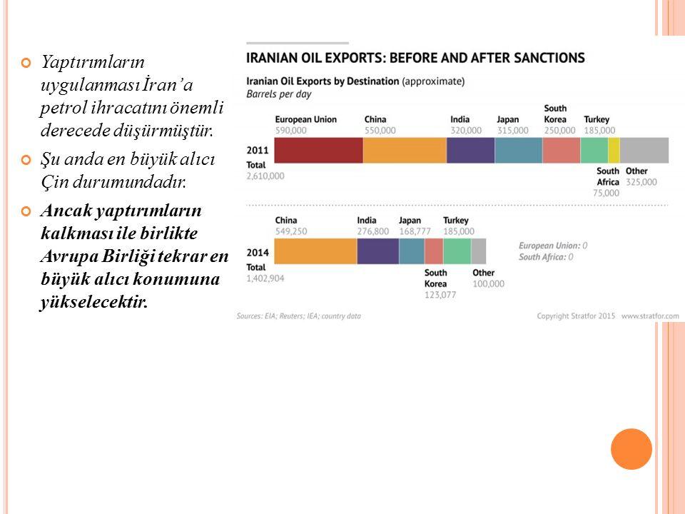 Yaptırımların uygulanması İran'a petrol ihracatını önemli derecede düşürmüştür.