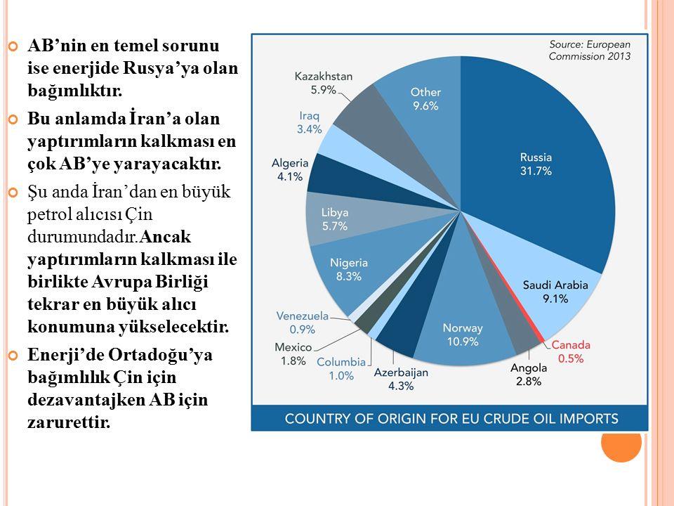 AB'nin en temel sorunu ise enerjide Rusya'ya olan bağımlıktır.