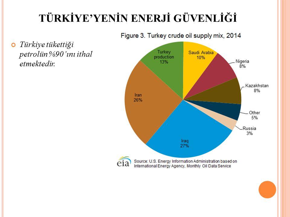 Türkiye tükettiği petrolün %90'ını ithal etmektedir. TÜRKİYE'YENİN ENERJİ GÜVENLİĞİ